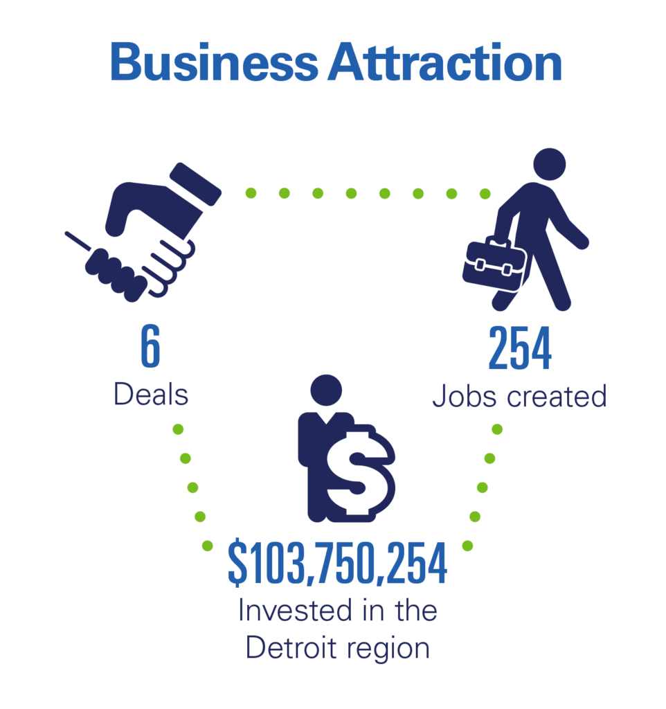 Investor Blog_Business Attraction